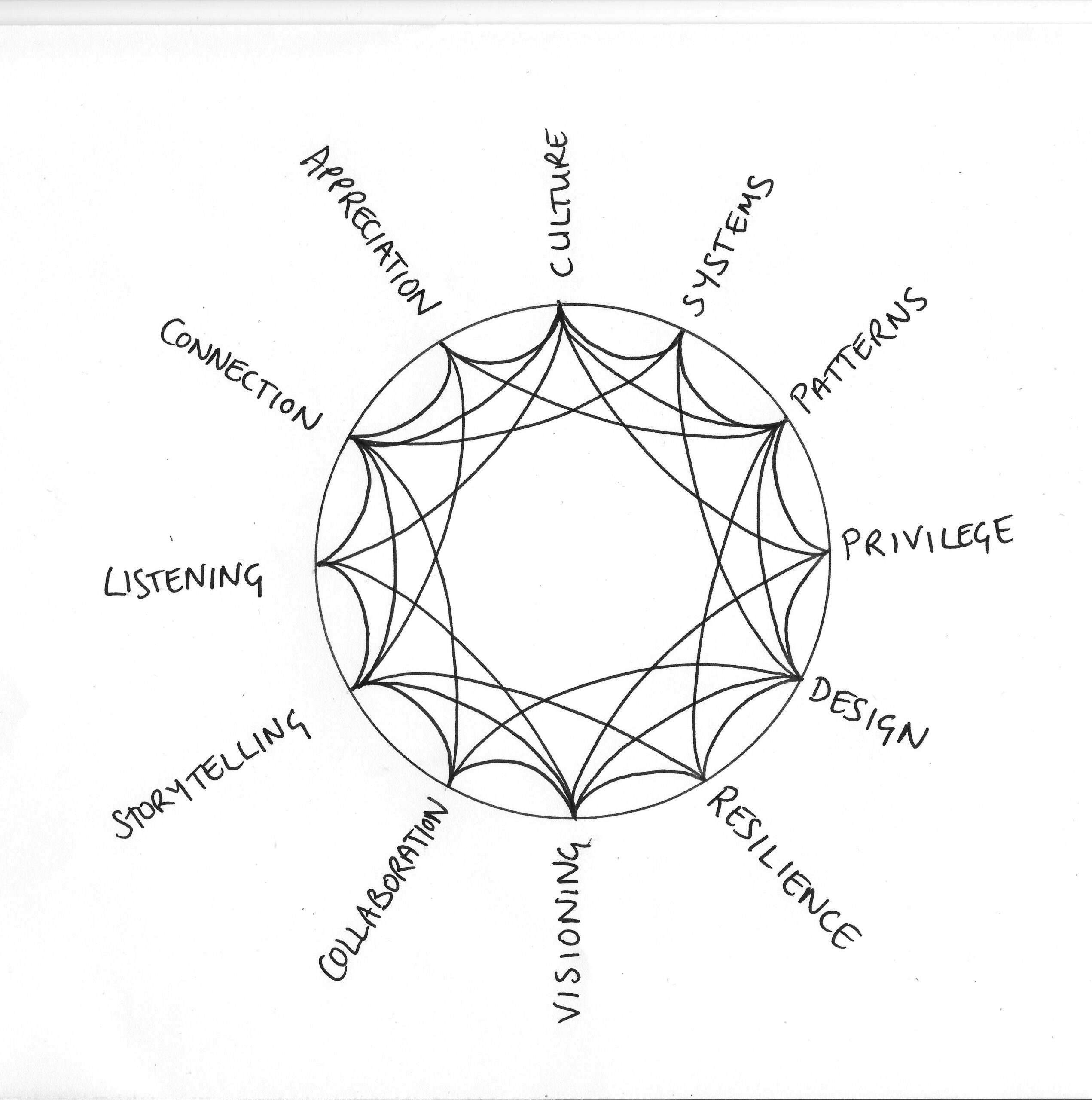 web of connections mandala