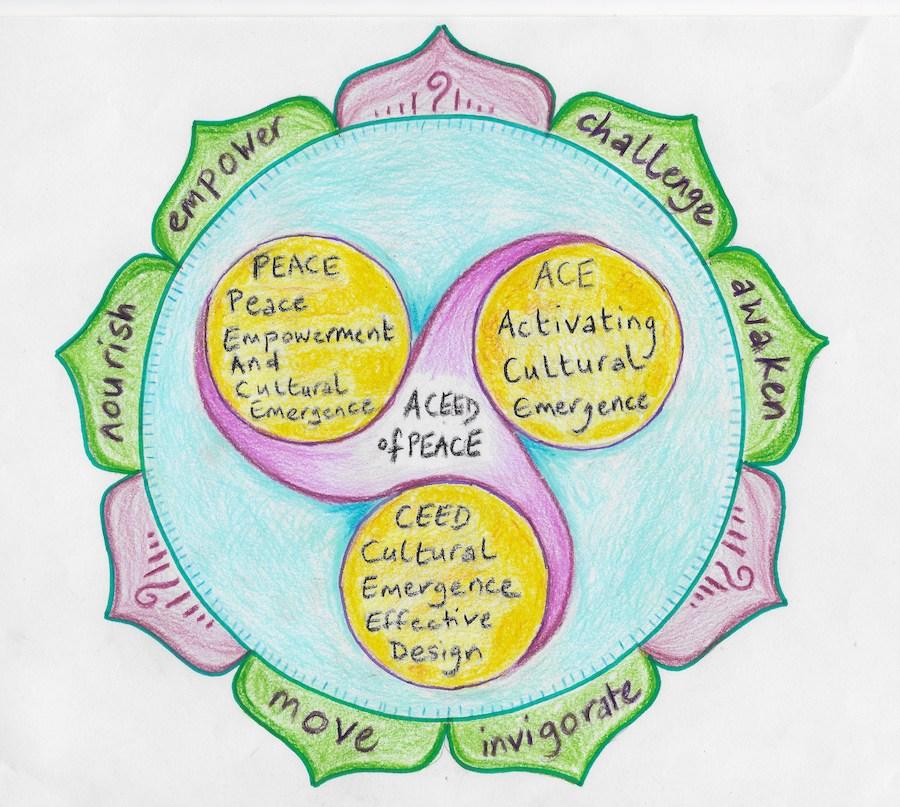 mandala with petals and 3 circles
